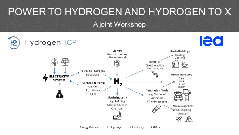 Power-to-Hydrogen and Hydrogen-to-X Joint Workshop by IEA & IEA Hydrogen TCP